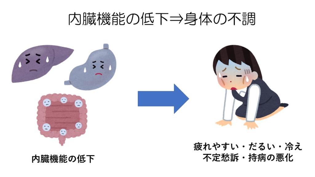 内臓機能の低下