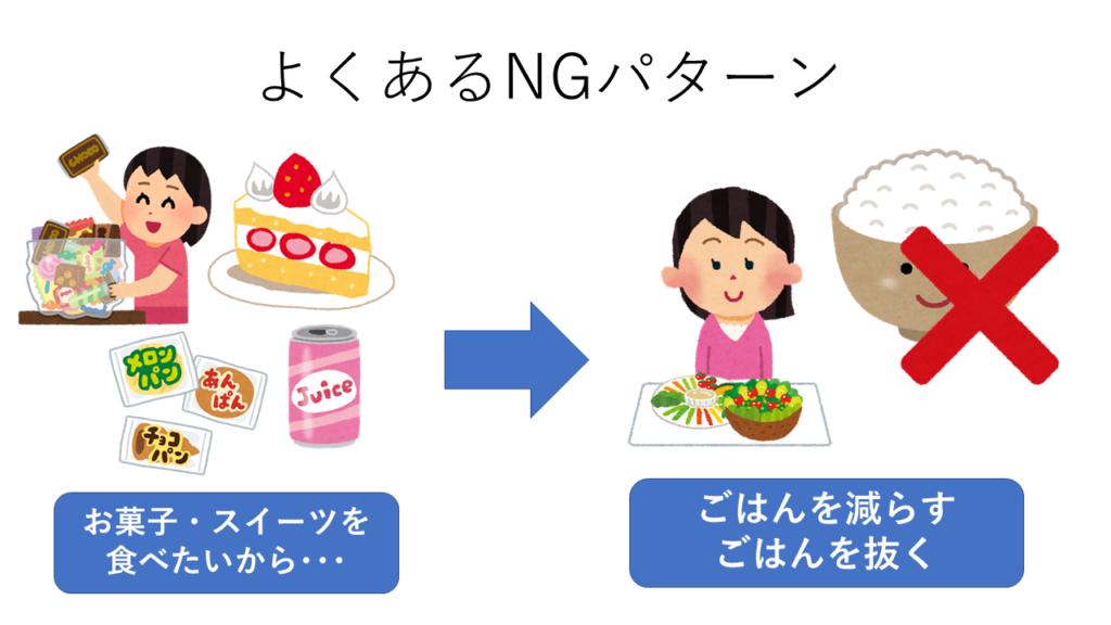 ダイエットNGパターン