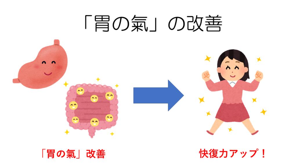 胃の氣の改善
