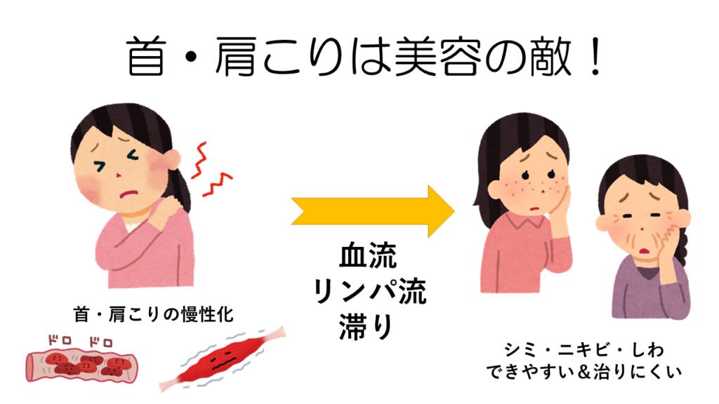 首・肩こり→しみしわ