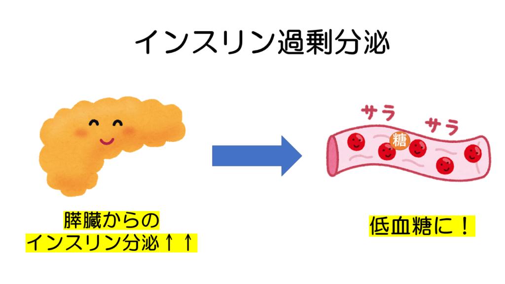インスリン過剰分泌